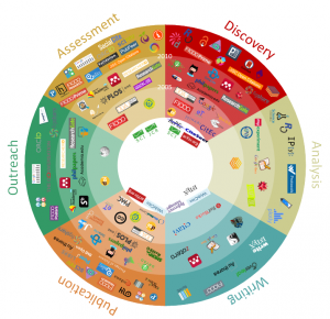 101 Innovations in Scholarly Communication graphic